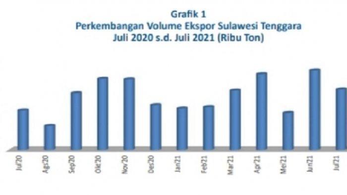 Per Juli 2021 Ekspor dan Impor Sulawesi Tenggara Alami Penurunan, Komoditi Andalan Baja dan Besi