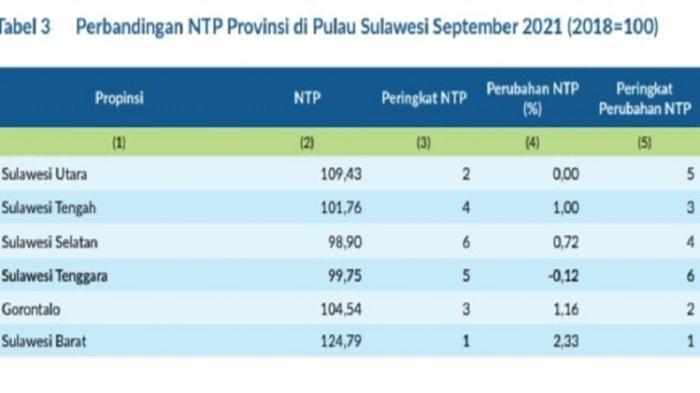 Sultra Peringkat 2 Terbawah NTP di Pulau Sulawesi per September 2021, Perubahan Minus 0,12 Persen