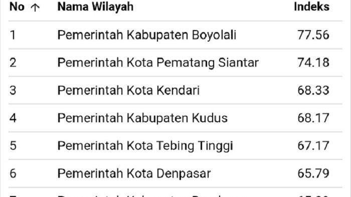 Kota Kendari peroleh poin 68,33 sebagaimana terlampir pada laman jaga.id yang dikelola oleh KPK RI, Sabtu (04/09/21).