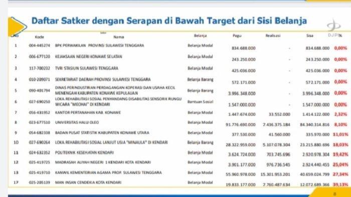 6 Satker di Sulawesi Tenggara Nihil Realisasi Anggaran dari Sisi Belanja, Berikut Daftarnya