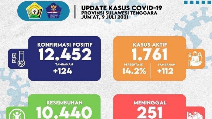 Update Covid-19 Sultra Jumat 9 Juli 2021: Kasus Positif 124, Terbanyak di Kota Kendari 43 Orang