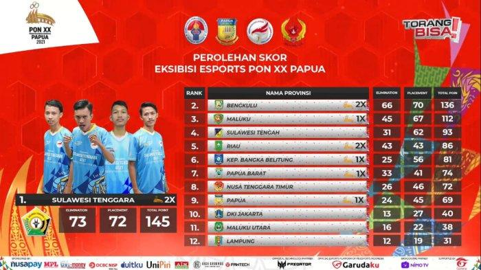 Hasil PON Papua 2021: Sulawesi Tenggara Sabet Medali Emas Free Fire, Sosok 5 Atlet eSports Sultra