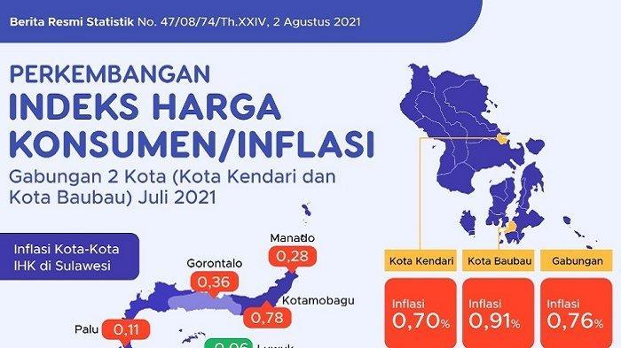 Juli 2021, Sulawesi Tenggara Alami Inflasi 0,76 Persen Gabungan dari Kota Baubau dan Kota Kendari