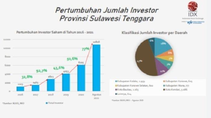 Investor Saham di Sulawesi Tenggara Tumbuh 77 Persen per Agustus 2021, Terbanyak di Kota Kendari