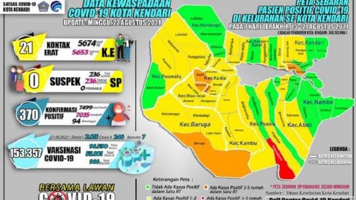 Update Covid-19 Kendari, Minggu 5 September: Angka Positif Covid-19 Menurun, Hanya 1 Kasus Baru