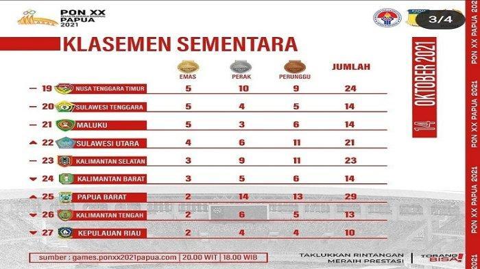 Atlet Sulawesi Tenggara Raih 14 Medalidi PON XX Papua 2021, KONI Sultra Sebut Patut Diapresiasi