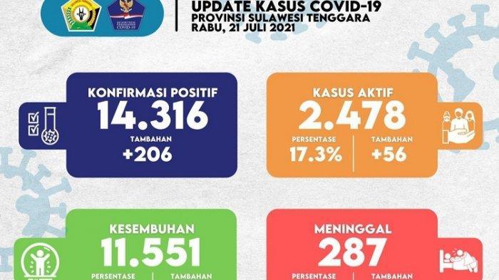 Update Covid-19 Sultra Rabu 21 Juli 2021: Meninggal Bertambah 3 Orang, Kasus Positif Berjumlah 206