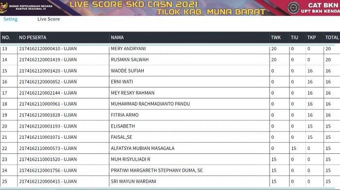 Live Score Hasil SKD CPNS Kabupaten Muna Barat Tahun 2021 Sesi IV Hari Keempat pada Minggu (19/09/2021). Live score ini ditayangkan langsung melalui kanal YouTube UPT BKN Kendari.