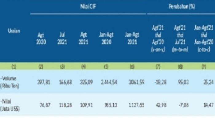 Nilai Impor Sulawesi Tenggara per Agustus 2021 Turun 7,08 Persen, BPS Sultra Catat Volume Naik