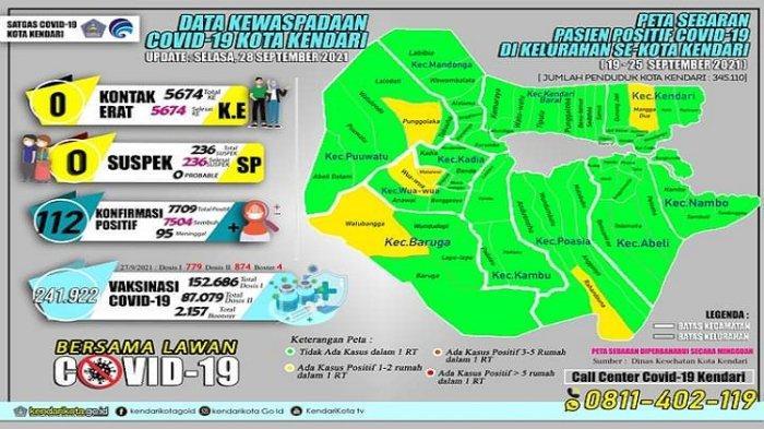 Update Covid-19 Kota Kendari Selasa 28 September 2021, Tak Ada Penambahan Kasus Terkonfirmasi
