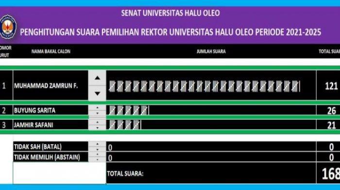 Raih Suara Terbanyak, Prof Zamrun Terpilih Kembali Jadi Rektor Universitas Halu Oleo