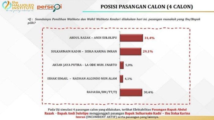 Abdul Razak - Andi Sulolipu Ungguli Incumbent Survei Calon Wali Kota dan Wakil Wali Kota Kendari