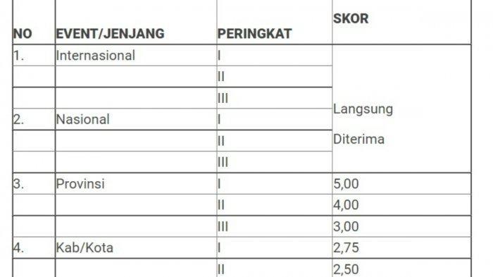 Berikut skor untuk setiap prestasi yang dicapai untuk PPDB Sultra 2021 untuk Jalur Prestasi