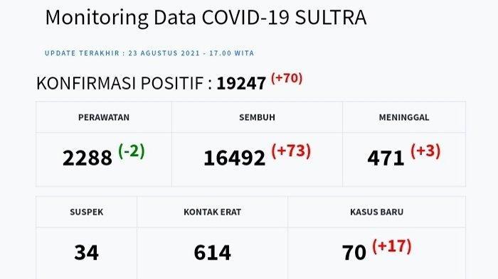 Update Kasus Harian Covid-19 Sulawesi Tenggara, 23 Agustus 2021: 70 Positif, 73 Sembuh, 3 Meninggal