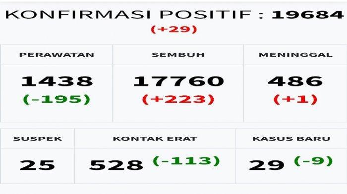Update Covid-19 Sulawesi Tenggara per 1 September 2021: Positif 29, Pasien Sembuh 223, Meninggal 1