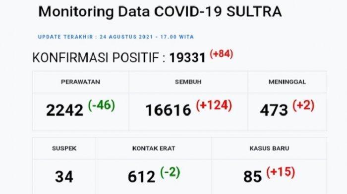 Update Terkini Covid-19 Sultra, Selasa 24 Agustus 2021: Kasus Positif 84 Orang, Pasien Sembuh 124