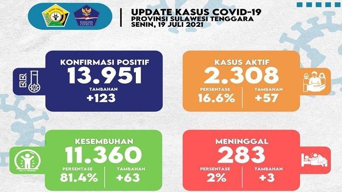 Update Covid-19 Sultra Senin 19 Juli 2021: Kasus Positif Capai 123, Meninggal 3 Orang, Konawe