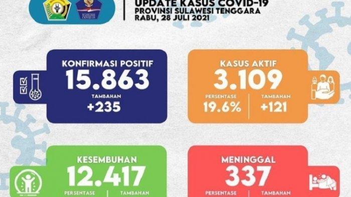 Update Covid-19 Sultra Rabu 28 Juli 2021: Kasus Positif Capai 235, Meninggal 9 Orang