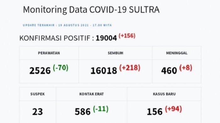 Update Covid-19 Sultra, Kamis 19 Agustus 2021: Kasus Positif Capai 156, Pasien Meninggal 8 Orang