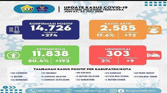 Update Covid-19 Sulawesi Tenggara Jumat 23 Juli 2021: Kasus Positif 274, Meninggal 9 Orang