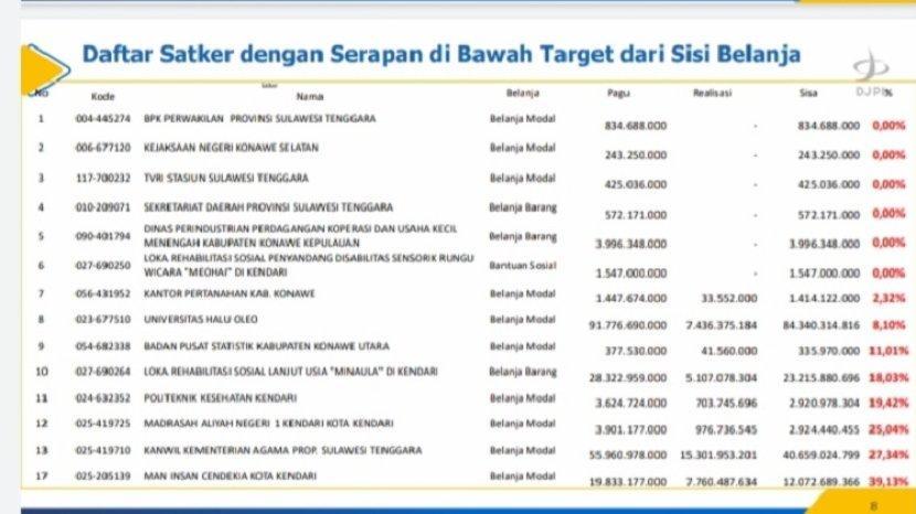 daftar-satker-dengan-serapan-di-bawah-target-dari-sisi-belanja-di-sulawesi-tenggara.jpg