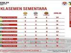 klasemen-sementara-pon-xx-papua-2021.jpg