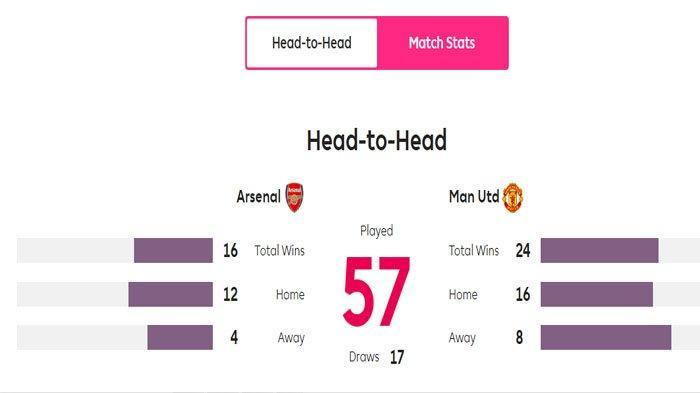Statistik Arsenal vs Manchester United