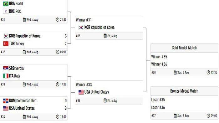 Pertandingan bola voli putri Olimpiade Tokyo 2020. USA menang 3-0 lawan Republik Dominika. USA lolos semifinal, lawannya pemenang Serbia Vs Italia