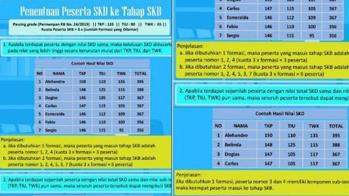 Cara Menentukan Peserta SKD yang Lolos ke Tahap SKB Sesuai dengan Passing Grade dan Jumlah Formasi