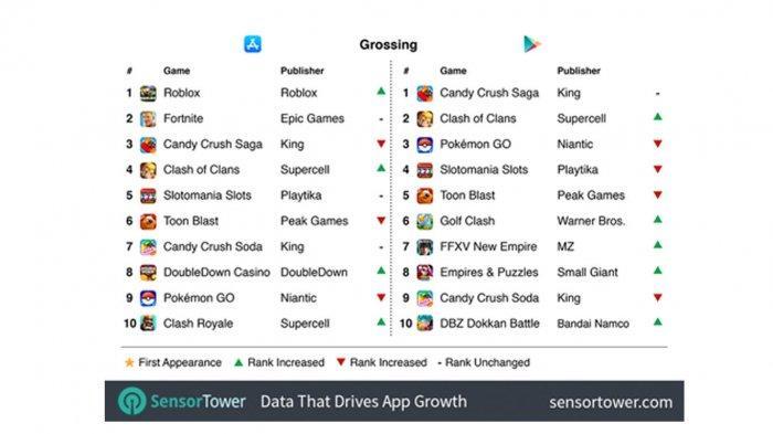 Daftar Mobile Game Paling Laris Minggu Ini, Penggemar Game Online Wajib Tahu
