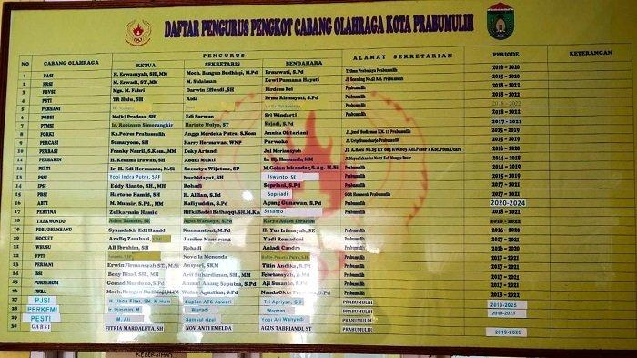 Nama Sejumlah Tokoh Muncul Bakal Perebutkan Ketua KONI Prabumulih