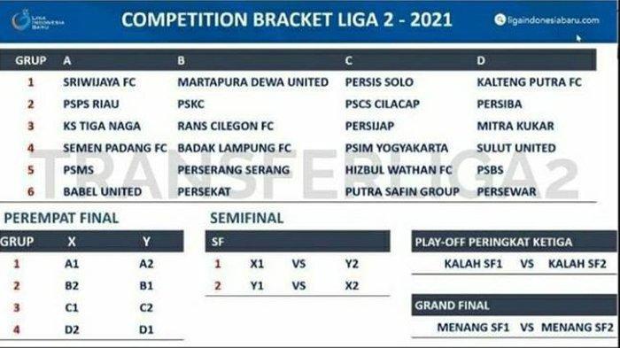 Daftar Pembagian Grup Liga 2 2021, Derby Mataram Persis Solo vs PSIM Yogyakarta