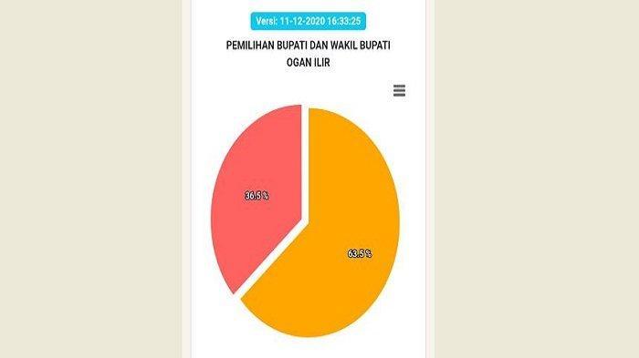 Grafik Perolehan Suara Pilkada Ogan Ilir