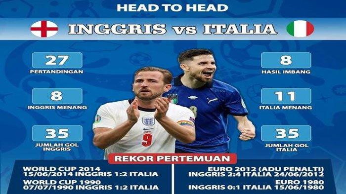 Jadwal Final Euro Malam Ini, Italia Vs Inggris, Disiarkan Live di RCTI dan Mola TV Mulai Jam 00.30