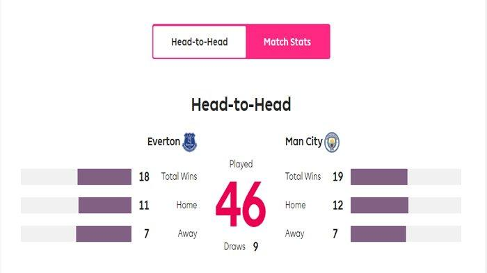 Head to Head Man City vs Everton