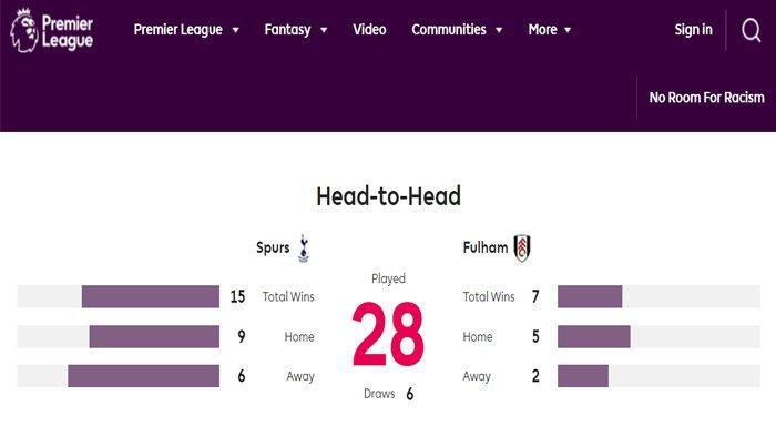 Head to Head Tottenham vs Fulham