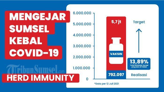 Faskes OKU Timur Layani Vaksinasi Pukul 08.00 - 11.00 WIB, Vaksinasi Dosis 1 Tertunda