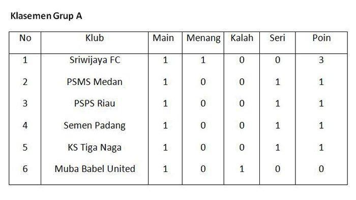 Sriwijaya FC saat ini masih kokoh di puncak klasemen Grup A Liga 2 musim 2021-2022 hingga Kamis (7/10/2021).