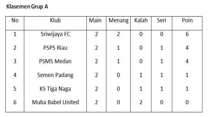 Klasemen Grup A Liga 2 Pekan Kedua