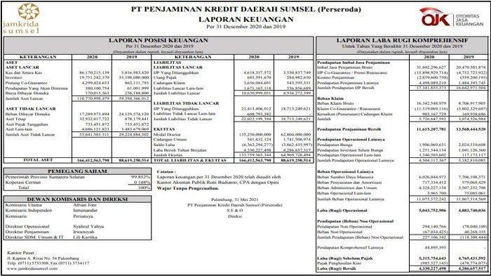 Publikasi Laporan Keuangan Audited PT Jamkrida Sumsel Tahun Buku 2020
