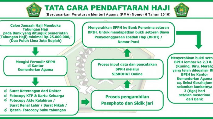 Cara Mendaftar Haji yang Benar