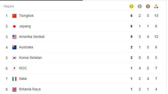 Atlet Rusia Gunakan Nama Negara ROC di Olimpiade Tokyo 2020, Ini Alasan dan Kronologinya