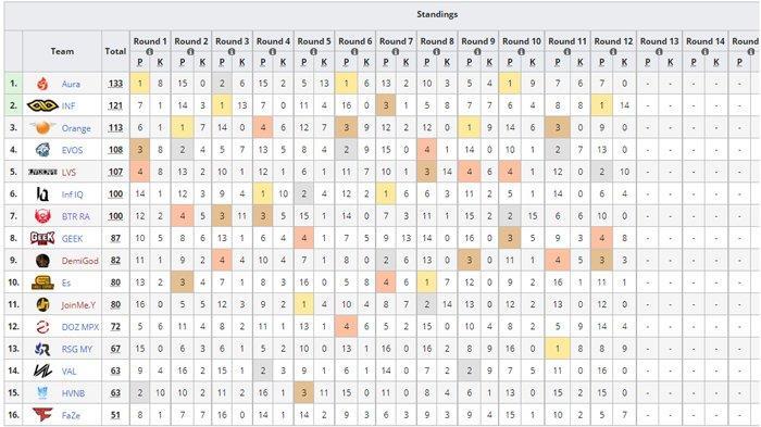 PMPL SEA Championship Season 3 Standings