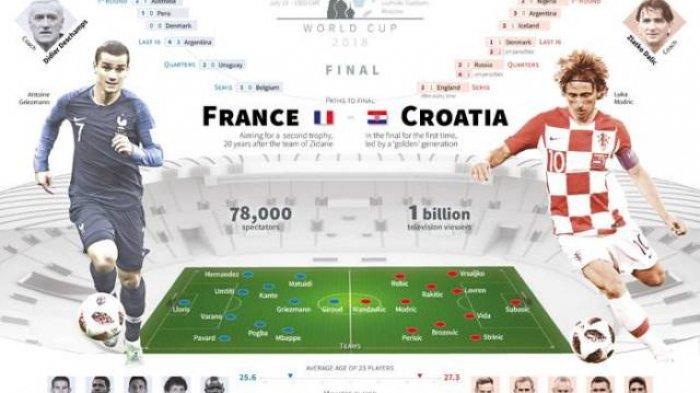 LIVE STREAMING Final Piala Dunia 2018 Prancis Vs Kroasia Lewat HP Begini Cara Nontonnya