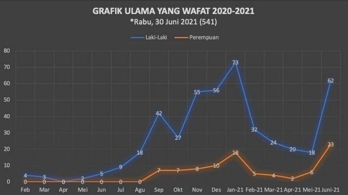 Ada 584 Ulama Meninggal Karena Covid-19, Kiyai Pengasuh Pesantren di Jawa dan Madura Diminta Waspada