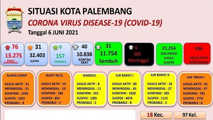 Update Corona di Palembang Hari Ini, 8 Kecamatan Zona Kuning, 9 Zona Orange dan 1 Zona Merah