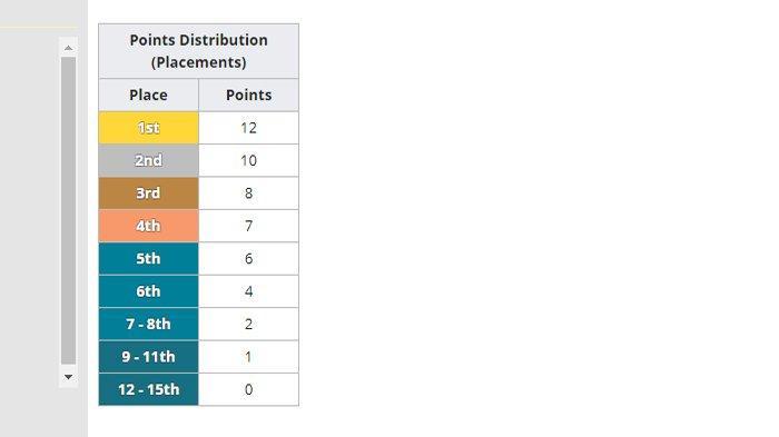Skema Perhitungan Poin dalam Turnamen PEI