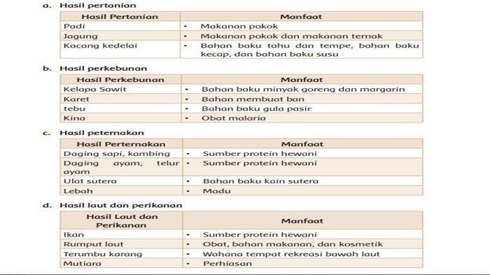 Tabel Soal Tema 9 Kelas 4 Halaman 86