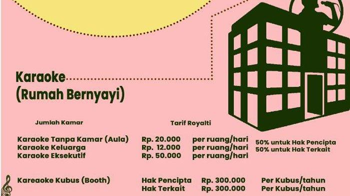 Besaran Tarif Royalti Musik Lagu di Pusat Rekreasi, Restoran dan Kafe, Tempat Karaoke