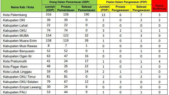 Capai Rp 500 Miliar, Muba Daerah di Sumsel dengan Anggaran Terbesar Penanganan Covid-19